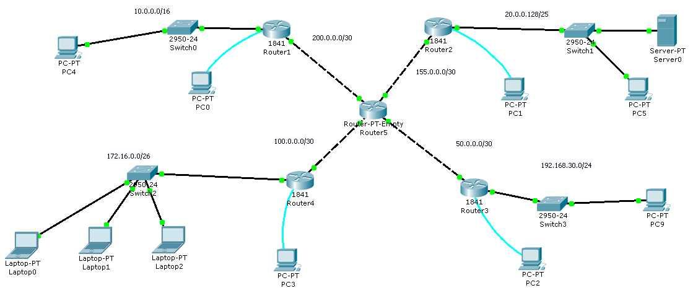 сети маршрутизаторы имеют